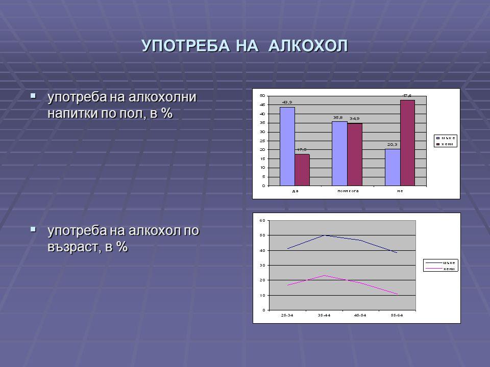 УПОТРЕБА НА АЛКОХОЛ  употреба на алкохолни напитки по пол, в %  употреба на алкохол по възраст, в %