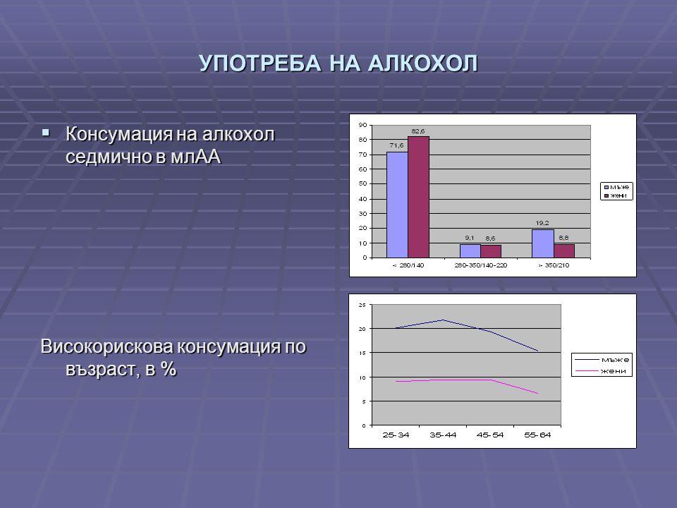 УПОТРЕБА НА АЛКОХОЛ  Консумация на алкохол седмично в млАА Високорискова консумация по възраст, в %