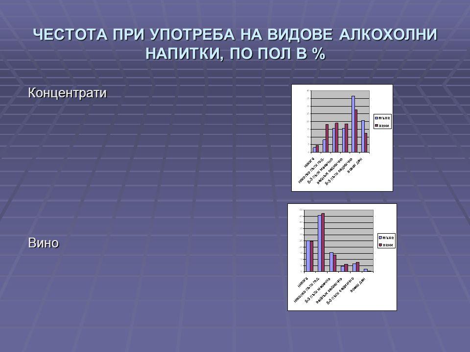 ЧЕСТОТА ПРИ УПОТРЕБА НА ВИДОВЕ АЛКОХОЛНИ НАПИТКИ, ПО ПОЛ В % КонцентратиВино