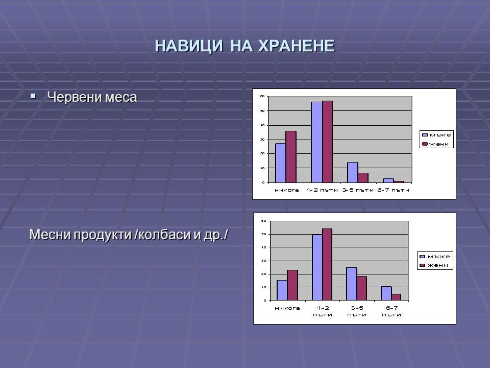 НАВИЦИ НА ХРАНЕНЕ  Червени меса Месни продукти /колбаси и др./