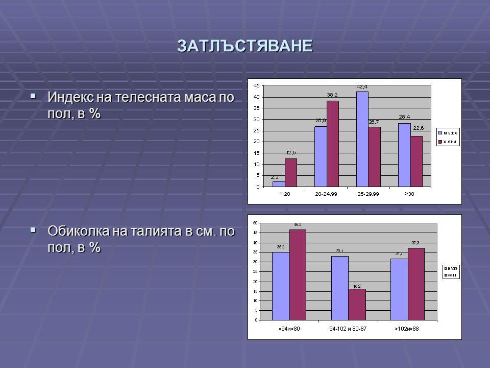 ЗАТЛЪСТЯВАНЕ  Индекс на телесната маса по пол, в %  Обиколка на талията в см. по пол, в %