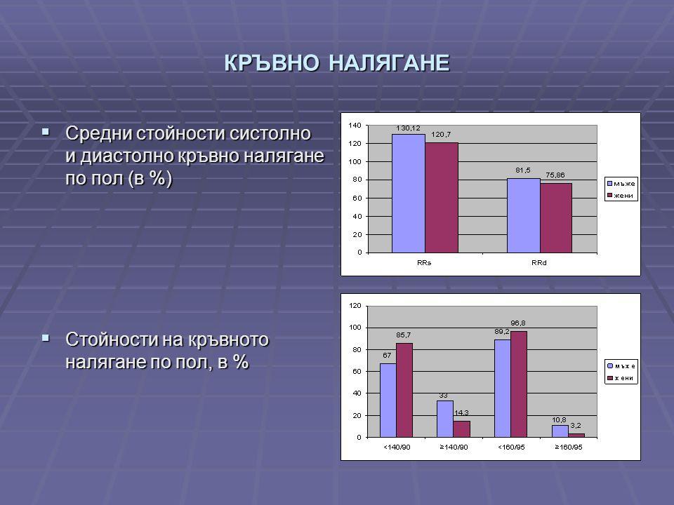 КРЪВНО НАЛЯГАНЕ  Средни стойности систолно и диастолно кръвно налягане по пол (в %)  Стойности на кръвното налягане по пол, в %