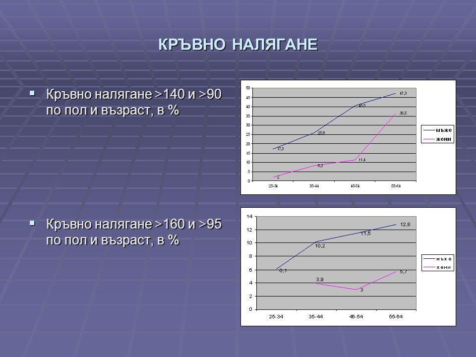 КРЪВНО НАЛЯГАНЕ  Кръвно налягане >140 и >90 по пол и възраст, в %  Кръвно налягане >160 и >95 по пол и възраст, в %