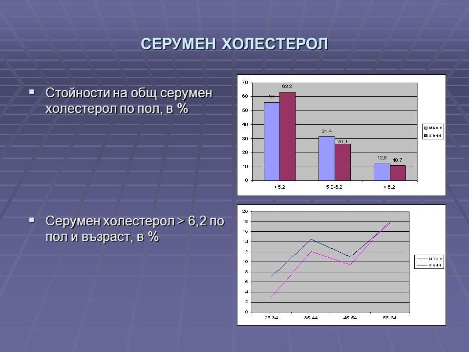 СЕРУМЕН ХОЛЕСТЕРОЛ  Стойности на общ серумен холестерол по пол, в %  Серумен холестерол > 6,2 по пол и възраст, в %