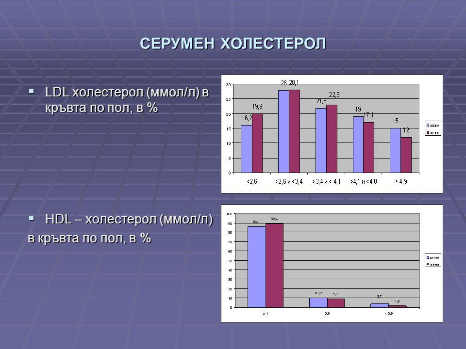 СЕРУМЕН ХОЛЕСТЕРОЛ  LDL холестерол (ммол/л) в кръвта по пол, в %  HDL – холестерол (ммол/л) в кръвта по пол, в %