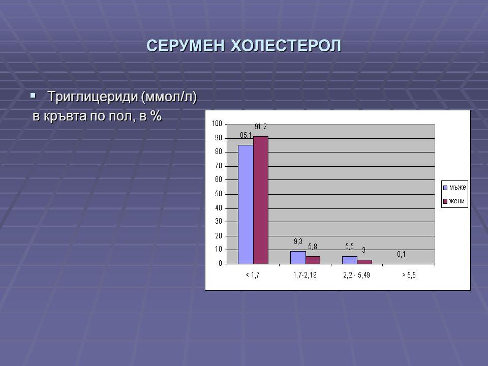 СЕРУМЕН ХОЛЕСТЕРОЛ  Триглицериди (ммол/л) в кръвта по пол, в % в кръвта по пол, в %