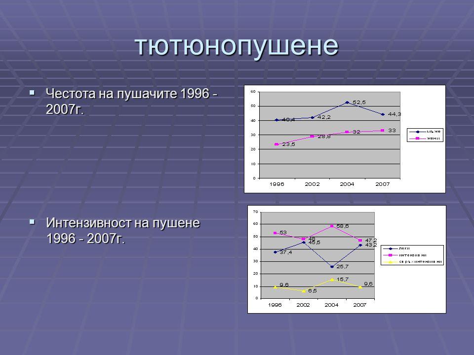 тютюнопушене  Честота на пушачите 1996 - 2007г.  Интензивност на пушене 1996 - 2007г.