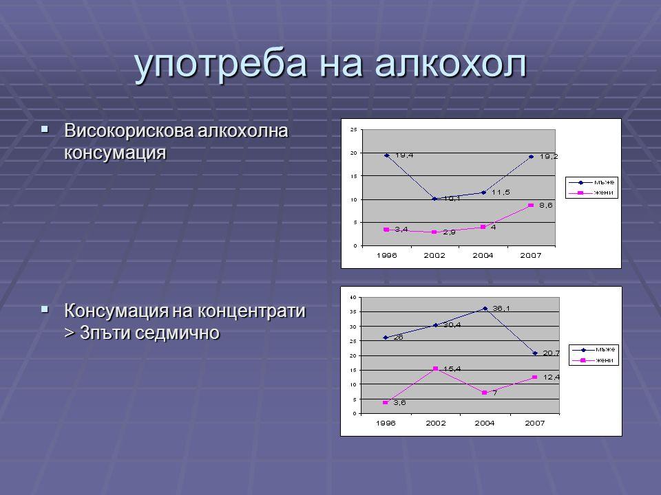употреба на алкохол  Високорискова алкохолна консумация  Консумация на концентрати > 3пъти седмично