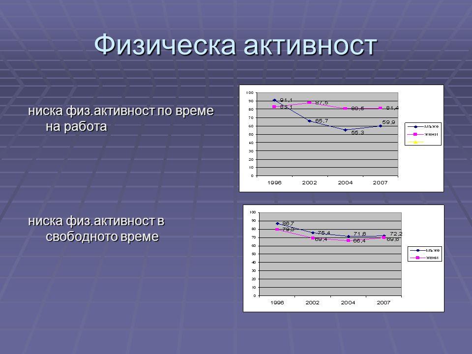 Физическа активност ниска физ.активност по време на работа ниска физ.активност в свободното време