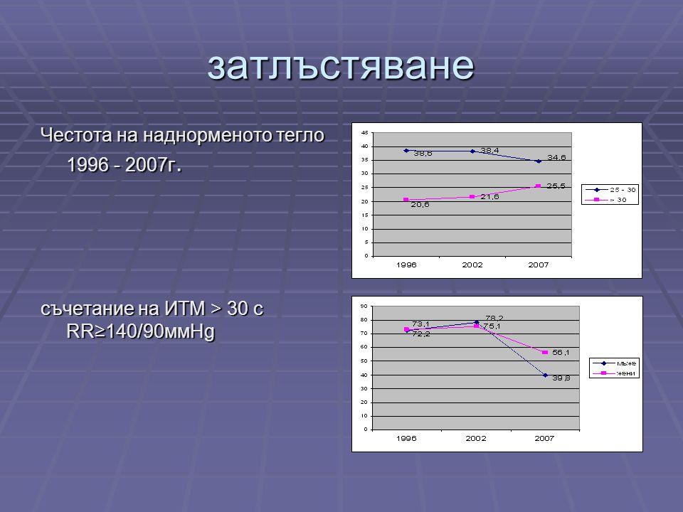 затлъстяване Честота на наднорменото тегло 1996 - 2007г. съчетание на ИТМ > 30 с RR≥140/90ммHg