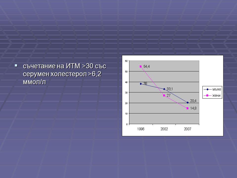 съчетание на ИТМ >30 със серумен холестерол >6,2 ммол/л