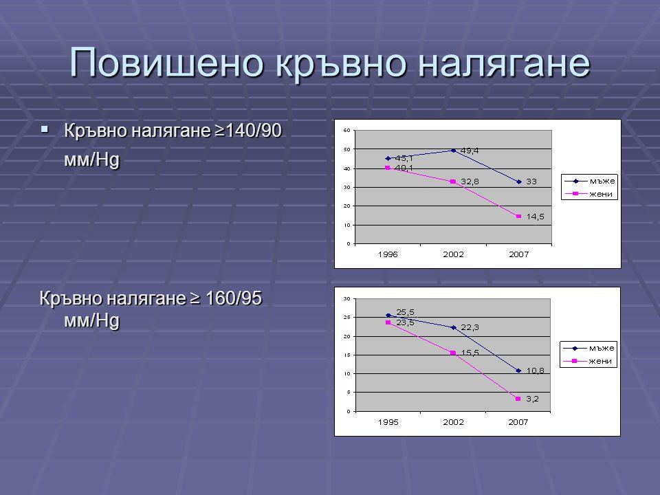 Повишено кръвно налягане  Кръвно налягане ≥140/90 мм/Hg Кръвно налягане ≥ 160/95 мм/Hg
