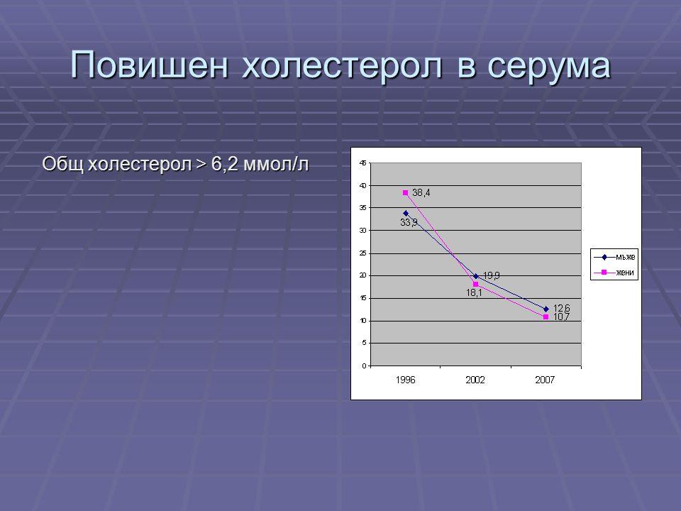 Повишен холестерол в серума Общ холестерол > 6,2 ммол/л