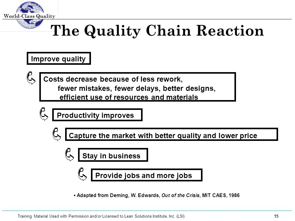 World-Class Quality 15 Training Material Used with Permission and/or Licensed to Lean Solutions Institute, Inc. (LSI) The Quality Chain Reaction Produ