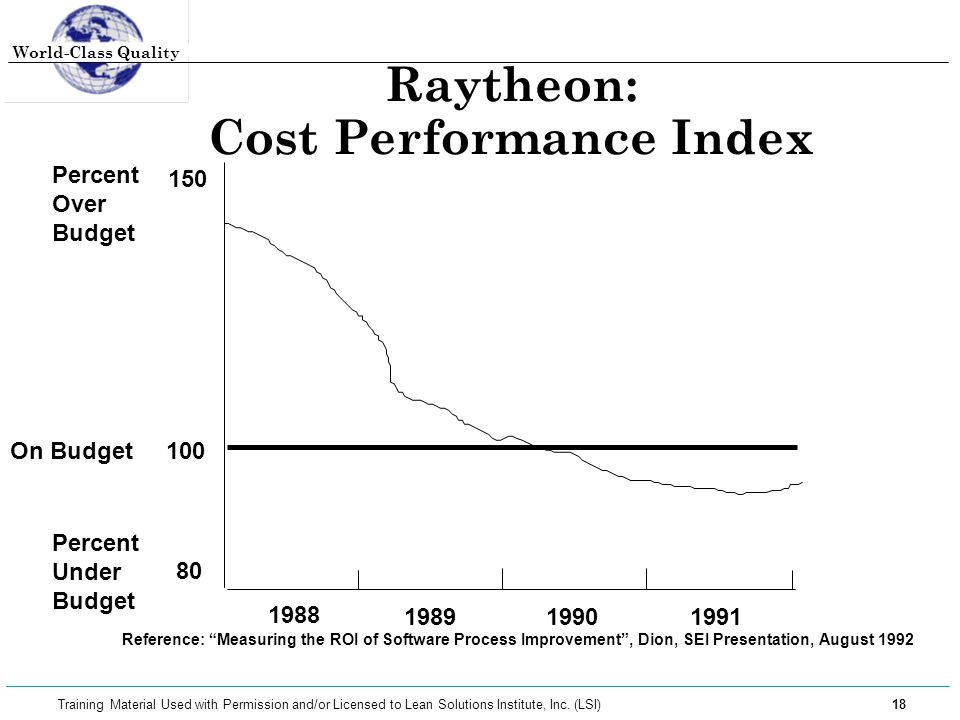 World-Class Quality 18 Training Material Used with Permission and/or Licensed to Lean Solutions Institute, Inc. (LSI) Raytheon: Cost Performance Index