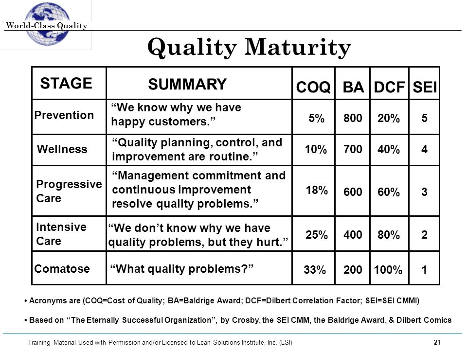 """World-Class Quality 21 Training Material Used with Permission and/or Licensed to Lean Solutions Institute, Inc. (LSI) Quality Maturity • Based on """"The"""