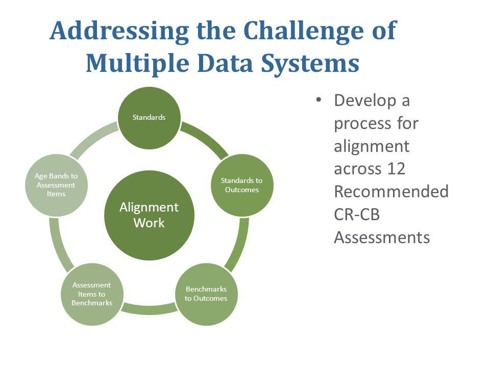 Alignment Work Standards Standards to Outcomes Benchmarks to Outcomes Assessment Items to Benchmarks Age Bands to Assessment Items • Develop a process for alignment across 12 Recommended CR-CB Assessments Addressing the Challenge of Multiple Data Systems