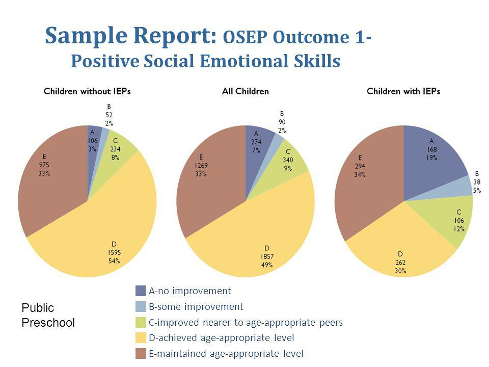 Sample Report: OSEP Outcome 1- Positive Social Emotional Skills  A-no improvement  B-some improvement  C-improved nearer to age-appropriate peers  D-achieved age-appropriate level  E-maintained age-appropriate level Public Preschool