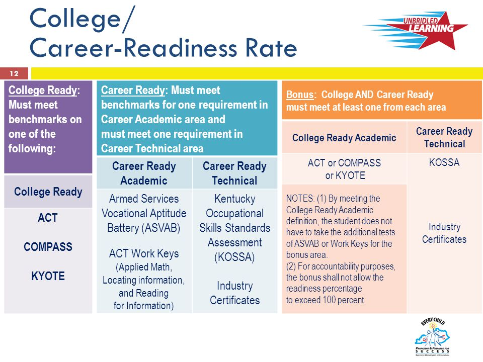 College/ Career-Readiness Rate 12 College Ready: Must meet benchmarks on one of the following: College Ready ACT COMPASS KYOTE Career Ready: Must meet benchmarks for one requirement in Career Academic area and must meet one requirement in Career Technical area Career Ready Academic Career Ready Technical Armed Services Vocational Aptitude Battery (ASVAB) ACT Work Keys (Applied Math, Locating information, and Reading for Information) Kentucky Occupational Skills Standards Assessment (KOSSA) Industry Certificates Bonus: College AND Career Ready must meet at least one from each area College Ready Academic Career Ready Technical ACT or COMPASS or KYOTE KOSSA Industry Certificates NOTES: (1) By meeting the College Ready Academic definition, the student does not have to take the additional tests of ASVAB or Work Keys for the bonus area.