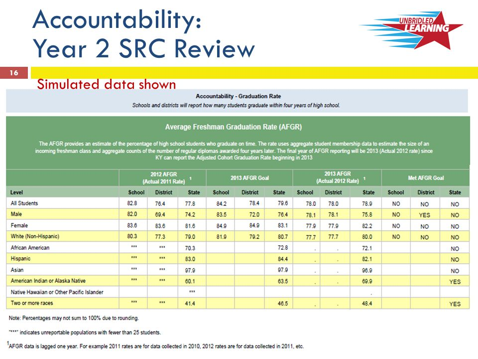 16 Accountability: Year 2 SRC Review Simulated data shown