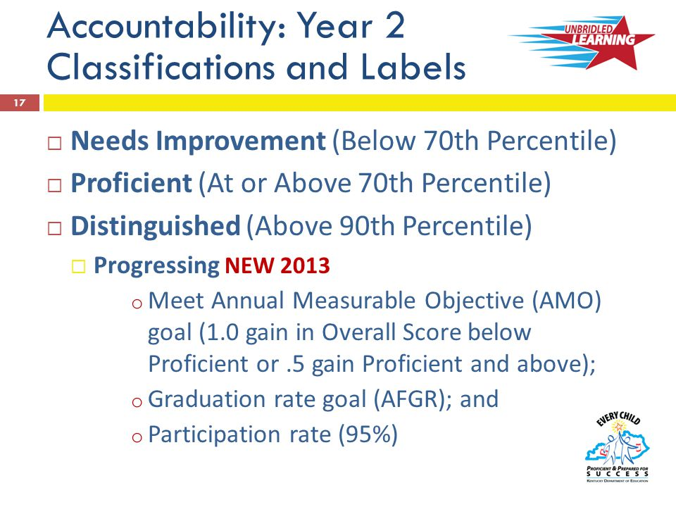 Accountability: Year 2 Classifications and Labels  Needs Improvement (Below 70th Percentile)  Proficient (At or Above 70th Percentile)  Distinguished (Above 90th Percentile)  Progressing NEW 2013 o Meet Annual Measurable Objective (AMO) goal (1.0 gain in Overall Score below Proficient or.5 gain Proficient and above); o Graduation rate goal (AFGR); and o Participation rate (95%) 17