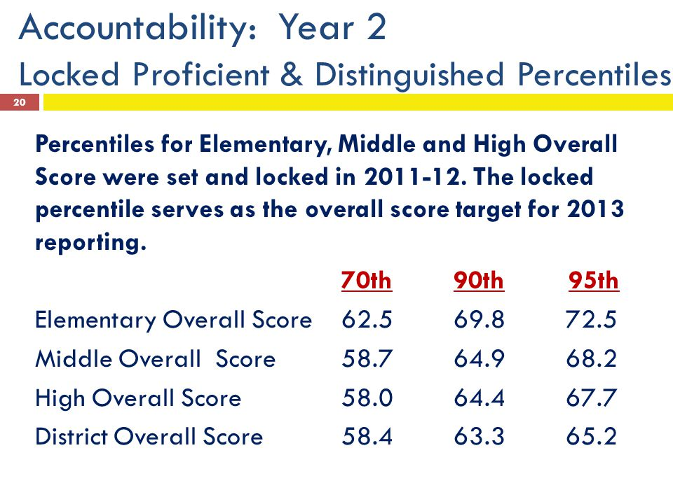 Accountability: Year 2 Locked Proficient & Distinguished Percentiles Percentiles for Elementary, Middle and High Overall Score were set and locked in 2011-12.
