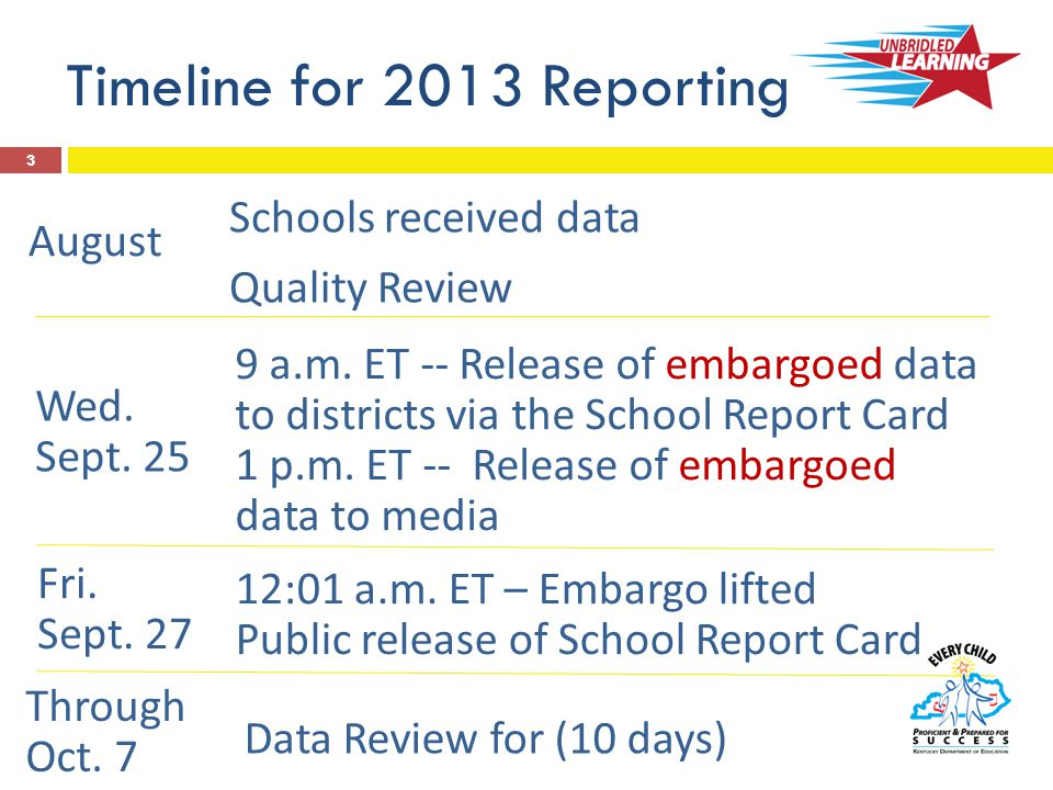 School/District/State Data  Profiles  Assessment Results  Accountability Classifications  Federal Accountability/AMO  Learning Environment –non-academic data membership per pupil spending student demographics free/reduced-meal school safety  Delivery Targets 4 What's Included in the School Report Card.