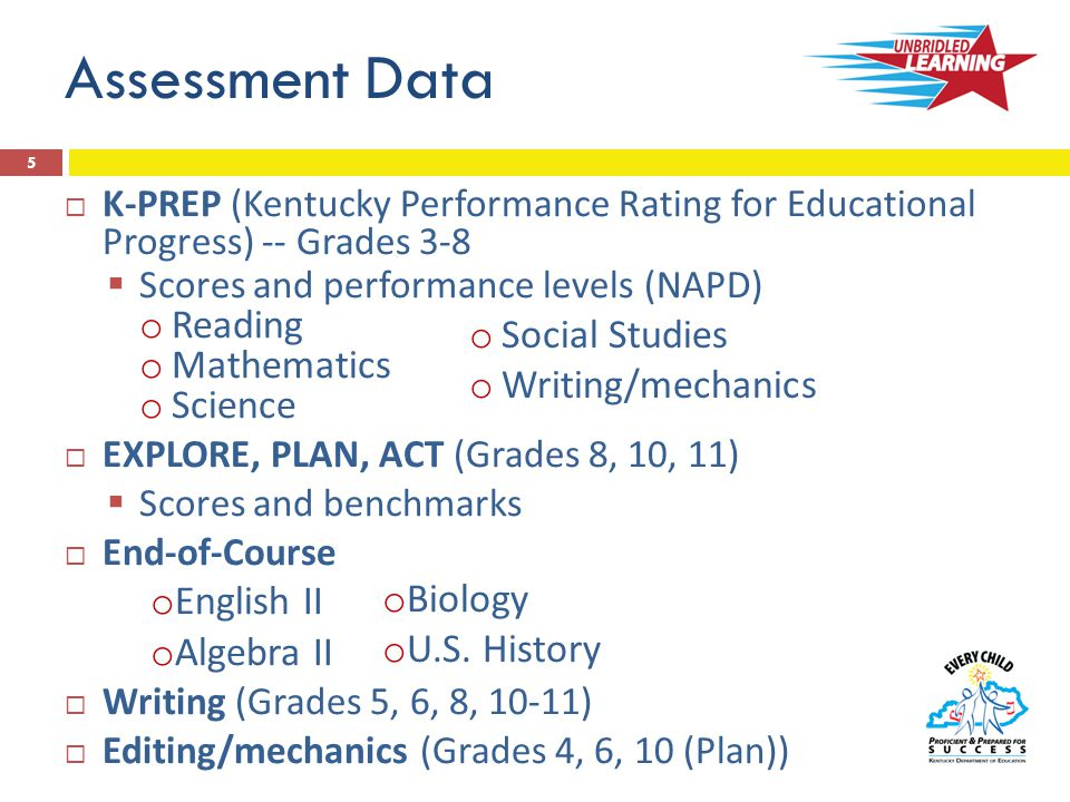Assessment Data  K-PREP (Kentucky Performance Rating for Educational Progress) -- Grades 3-8  Scores and performance levels (NAPD) o Reading o Mathematics o Science  EXPLORE, PLAN, ACT (Grades 8, 10, 11)  Scores and benchmarks  End-of-Course o English II o Algebra II  Writing (Grades 5, 6, 8, 10-11)  Editing/mechanics (Grades 4, 6, 10 (Plan)) o Social Studies o Writing/mechanics o Biology o U.S.