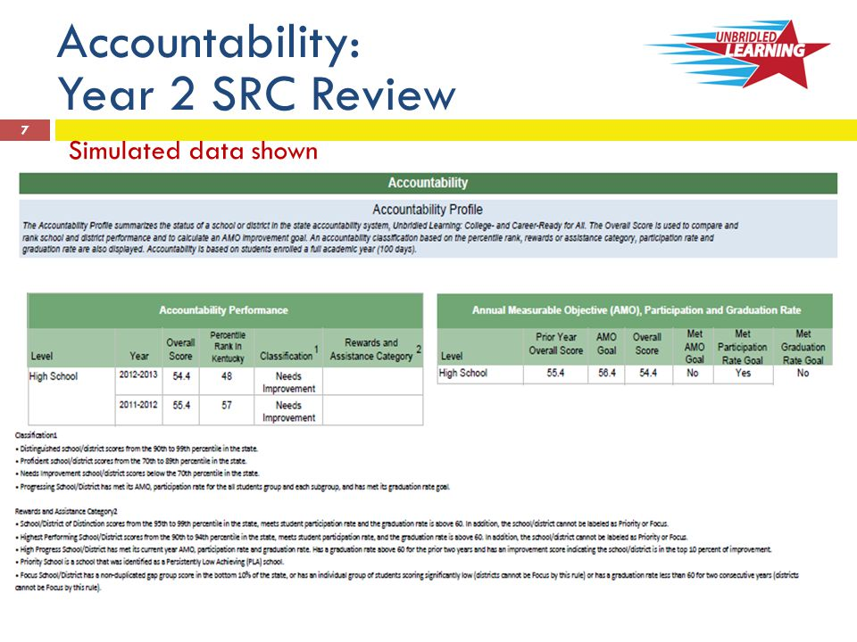 8 Accountability: Year 2 SRC Review Simulated data shown