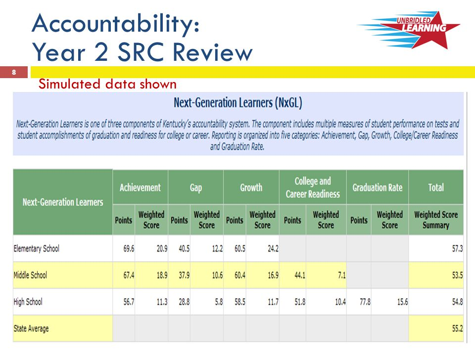 Accountability: Year 2 Assistance Categories  Priority (No new Priority Schools added in 2012-13)  Focus (No new Focus Schools added in 2012-13, but new Districts may be added) o Lowest 10% in Overall Gap Group or meets third standard deviation model for a single gap group 19