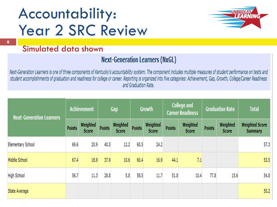 KDE:OAA:rls: 9/11/2013 9 Accountability: Year 2 SRC Review Simulated data shown