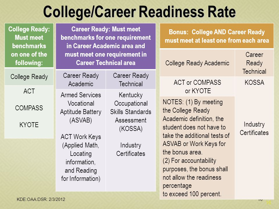 16 College/Career Readiness Rate College Ready: Must meet benchmarks on one of the following: College Ready ACT COMPASS KYOTE Career Ready: Must meet