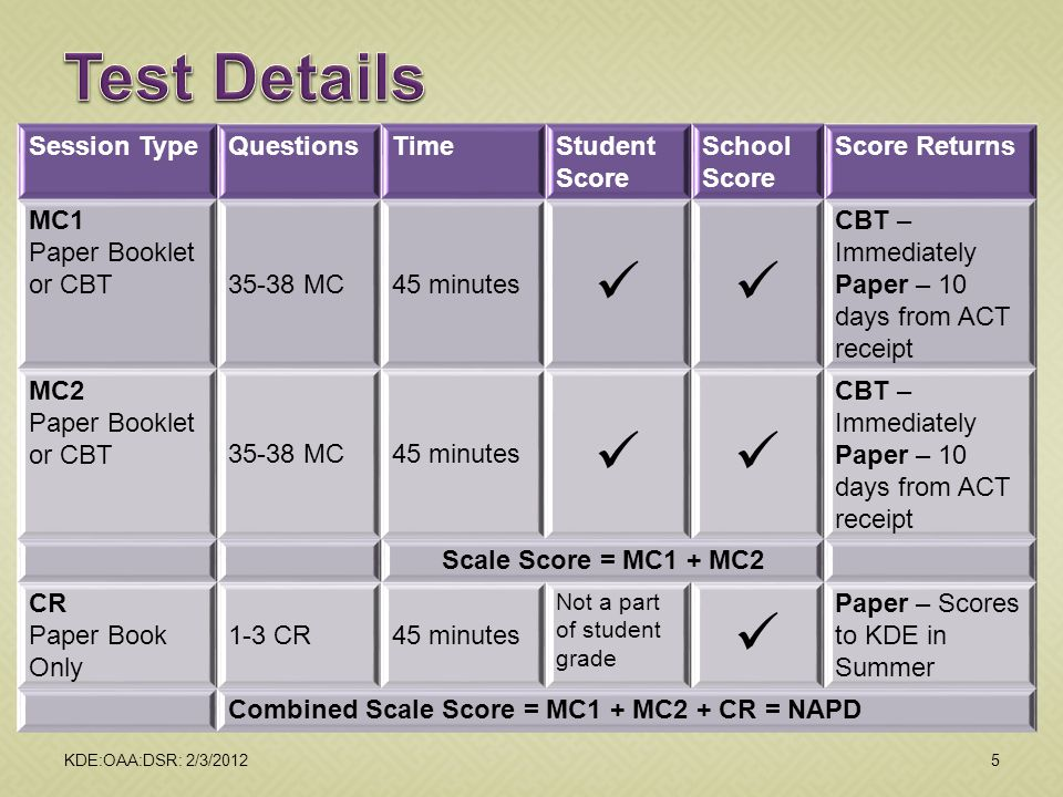 Session TypeQuestionsTimeStudent Score School Score Score Returns MC1 Paper Booklet or CBT35-38 MC45 minutes  CBT – Immediately Paper – 10 days from