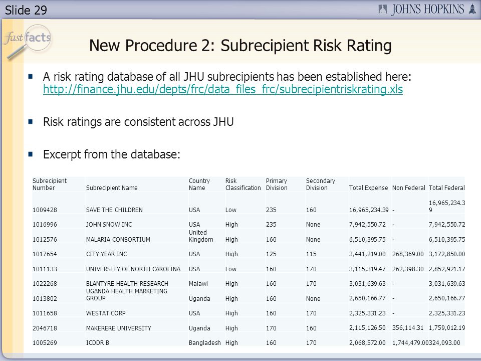 Slide 29 A risk rating database of all JHU subrecipients has been established here: http://finance.jhu.edu/depts/frc/data_files_frc/subrecipientriskrating.xls http://finance.jhu.edu/depts/frc/data_files_frc/subrecipientriskrating.xls Risk ratings are consistent across JHU Excerpt from the database: 29 Subrecipient NumberSubrecipient Name Country Name Risk Classification Primary Division Secondary DivisionTotal ExpenseNon FederalTotal Federal 1009428SAVE THE CHILDRENUSALow235160 16,965,234.39 - 1016996JOHN SNOW INCUSAHigh235None 7,942,550.72 - 1012576MALARIA CONSORTIUM United KingdomHigh160None 6,510,395.75 - 1017654CITY YEAR INCUSAHigh125115 3,441,219.00 268,369.00 3,172,850.00 1011133UNIVERSITY OF NORTH CAROLINAUSALow160170 3,115,319.47 262,398.30 2,852,921.17 1022268BLANTYRE HEALTH RESEARCHMalawiHigh160170 3,031,639.63 - 1013802 UGANDA HEALTH MARKETING GROUPUgandaHigh160None 2,650,166.77 - 1011658WESTAT CORPUSAHigh160170 2,325,331.23 - 2046718MAKERERE UNIVERSITYUgandaHigh170160 2,115,126.50 356,114.31 1,759,012.19 1005269ICDDR BBangladeshHigh160170 2,068,572.00 1,744,479.00 324,093.00 New Procedure 2: Subrecipient Risk Rating