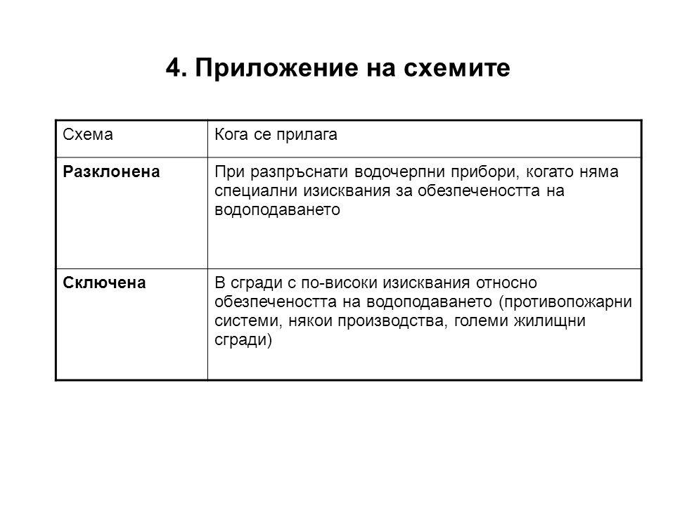 4. Приложение на схемите СхемаКога се прилага РазклоненаПри разпръснати водочерпни прибори, когато няма специални изисквания за обезпечеността на водо