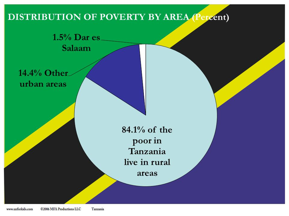DISTRIBUTION OF POVERTY BY AREA (Percent)