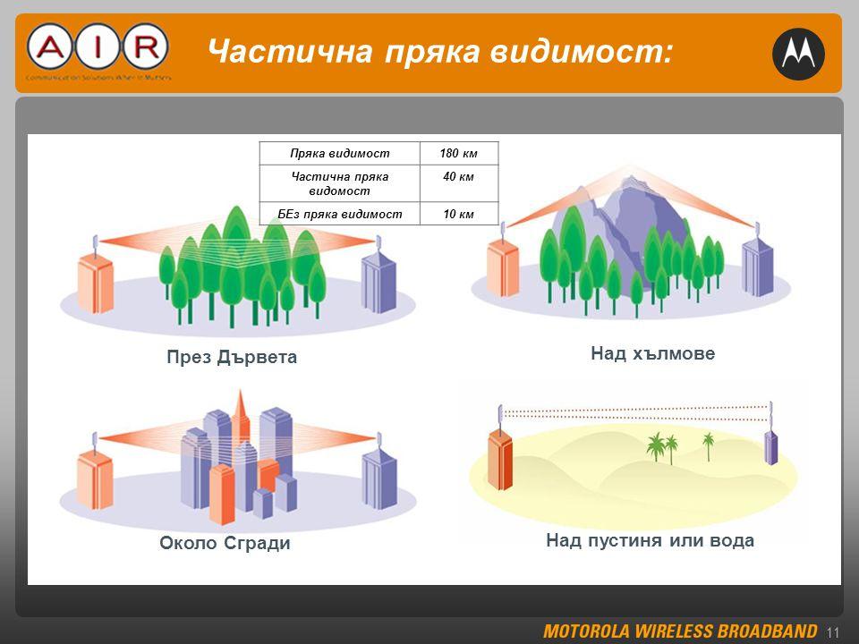11 Частична пряка видимост: Около Сгради Пряка видимост180 км Частична пряка видомост 40 км БЕз пряка видимост10 км Над пустиня или вода През Дървета Над хълмове