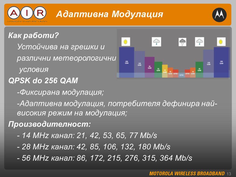 13 Адаптивна Модулация Как работи.