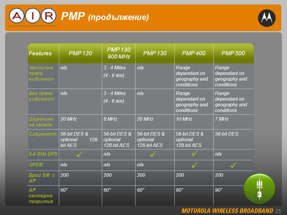 25 PMP (продължение) FeaturesPMP 120 PMP 130 900 MHz PMP 130PMP 400PMP 500 Частична пряка видимост n/a3 - 4 Miles (4 - 6 km) n/aRange dependant on geography and conditions Без пряка видимост n/a3 - 4 Miles (4 - 6 km) n/aRange dependant on geography and conditions Широчина на канала 20 MHz8 MHz20 MHz10 MHz7 MHz Сигурност56-bit DES & optional 128- bit AES 56-bit DES 5.4 GHz DFSn/a OFDMn/a Брой SM и AP 200 AP секторно покритие 60° 90°    