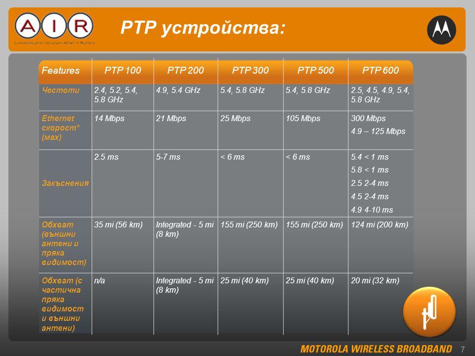 7 PTP устройства: FeaturesPTP 100PTP 200PTP 300PTP 500PTP 600 Честоти2.4, 5.2, 5.4, 5.8 GHz 4.9, 5.4 GHz5.4, 5.8 GHz 2.5, 4.5, 4.9, 5.4, 5.8 GHz Ethernet скорост* (маx) 14 Mbps21 Mbps25 Mbps105 Mbps300 Mbps 4.9 – 125 Mbps Закъснения 2.5 ms5-7 ms< 6 ms 5.4 < 1 ms 5.8 < 1 ms 2.5 2-4 ms 4.5 2-4 ms 4.9 4-10 ms Обхват (външни антени и пряка видимост) 35 mi (56 km)Integrated - 5 mi (8 km) 155 mi (250 km) 124 mi (200 km) Обхват (с частична пряка видимост и външни антени) n/aIntegrated - 5 mi (8 km) 25 mi (40 km) 20 mi (32 km)