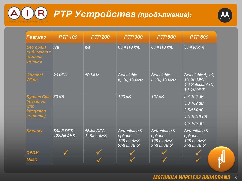 8 PTP Устройства (продължение): FeaturesPTP 100PTP 200PTP 300PTP 500PTP 600 Без пряка видимост с външни антени n/a 6 mi (10 km) 5 mi (8 km) Channel Width 20 MHz10 MHzSelectable 5, 10, 15 MHz Selectable 5, 10, 15, 30 MHz 4.9-Selectable 5, 10, 20 MHz System Gain (maximum with integrated antennas) 30 dB123 dB167 dB5.4-162 dB 5.8-162 dB 2.5-154 dB 4.5-165.9 dB 4.5-165 dB Security56-bit DES 128-bit AES Scrambling & optional 128-bit AES 256-bit AES OFDM MIMO         