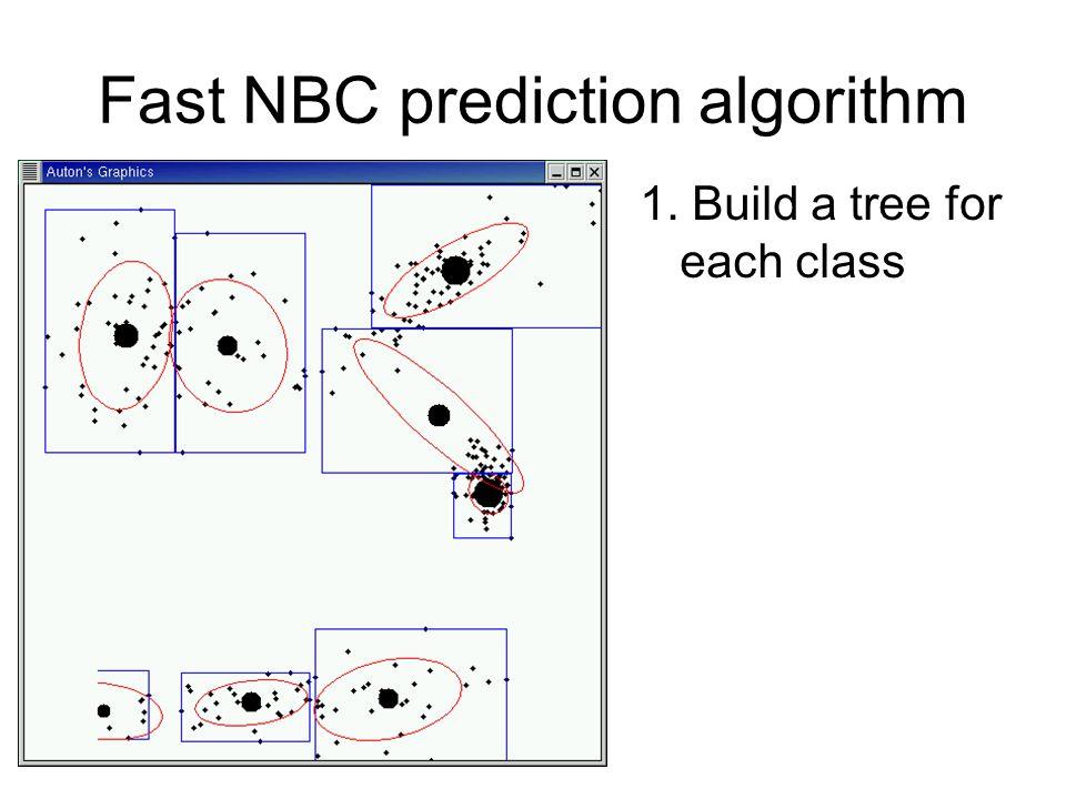 Fast NBC prediction algorithm 1. Build a tree for each class