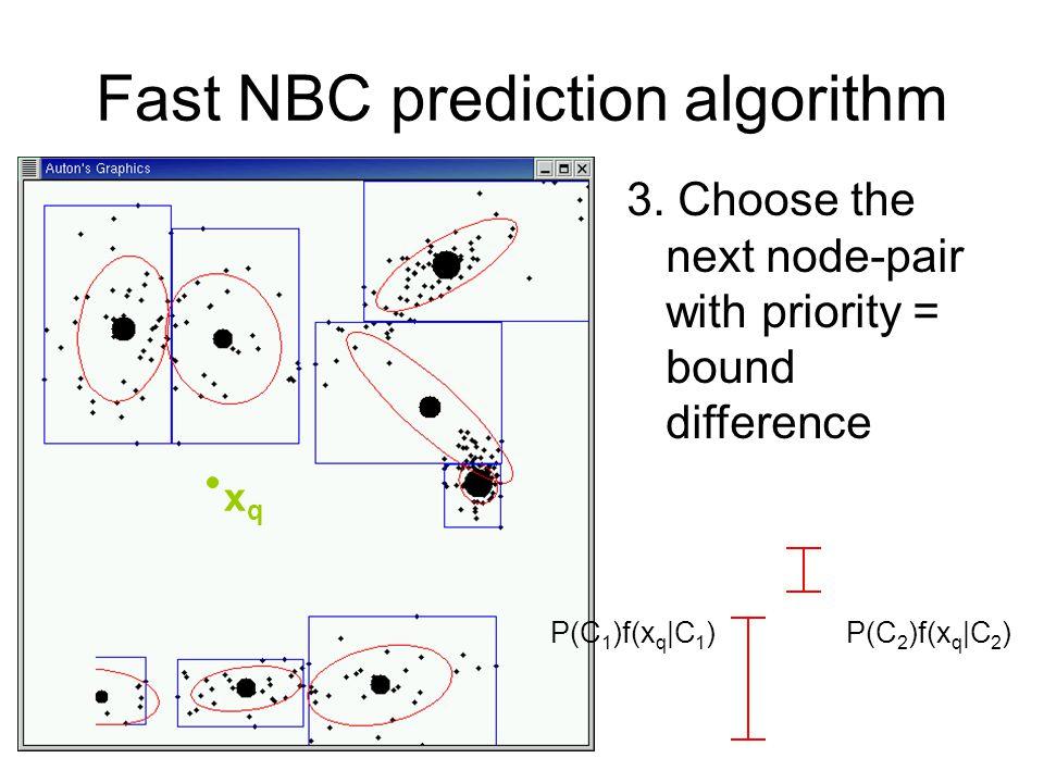 Fast NBC prediction algorithm 3.