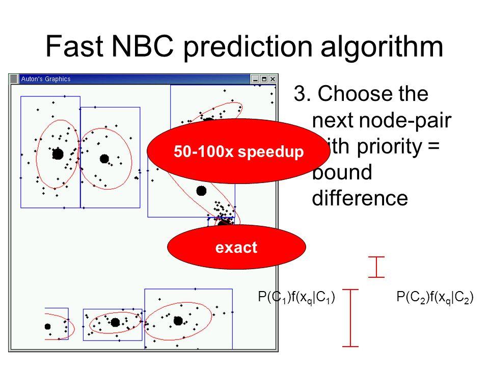 Fast NBC prediction algorithm 3. Choose the next node-pair with priority = bound difference P(C 1 )f(x q |C 1 )P(C 2 )f(x q |C 2 ) 50-100x speedup exa