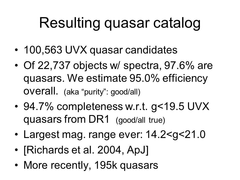 Resulting quasar catalog •100,563 UVX quasar candidates •Of 22,737 objects w/ spectra, 97.6% are quasars.