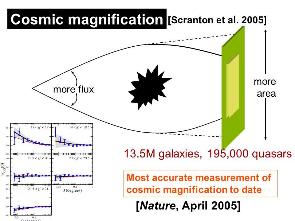 Cosmic magnification [Scranton et al.
