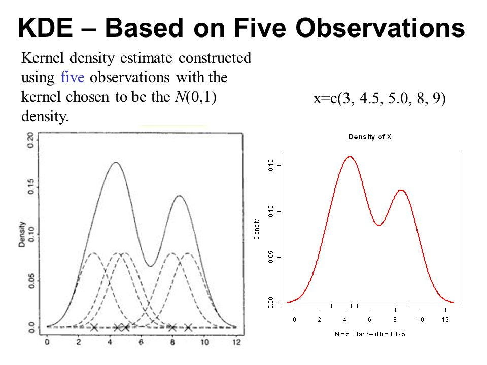 KDE – Based on Five Observations x=c(3, 4.5, 5.0, 8, 9) Kernel density estimate constructed using five observations with the kernel chosen to be the N