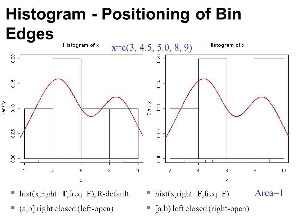  hist(x,right=T,freq=F), R-default  (a,b] right closed (left-open)  hist(x,right=F,freq=F)  [a,b) left closed (right-open) x=c(3, 4.5, 5.0, 8, 9)