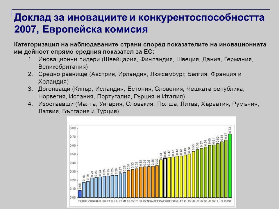 Доклад за иновациите и конкурентоспособността 2007, Европейска комисия Категоризация на наблюдаваните страни според показателите на иновационната им дейност спрямо средния показател за ЕС: 1.Иновационни лидери (Швейцария, Финландия, Швеция, Дания, Германия, Великобритания) 2.Средно равнище (Австрия, Ирландия, Люксембург, Белгия, Франция и Холандия) 3.Догонващи (Кипър, Исландия, Естония, Словения, Чешката република, Норвегия, Испания, Португалия, Гърция и Италия) 4.Изоставащи (Малта, Унгария, Словакия, Полша, Литва, Хърватия, Румъния, Латвия, България и Турция)