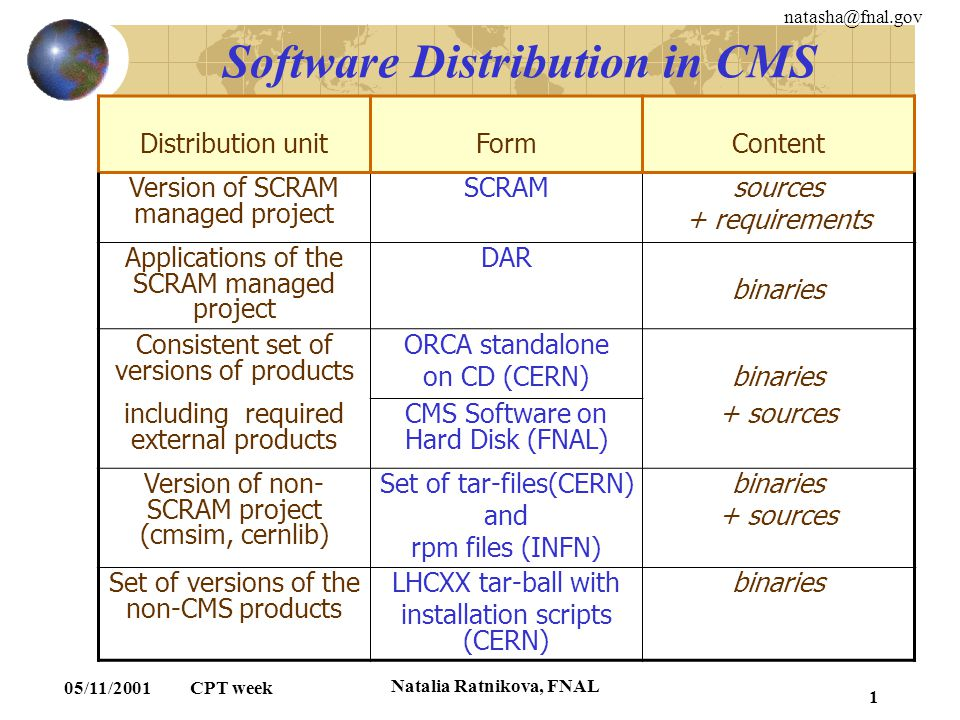 natasha@fnal.gov 05/11/2001 CPT week Natalia Ratnikova, FNAL 1 Software Distribution in CMS Distribution unitFormContent Version of SCRAM managed proj